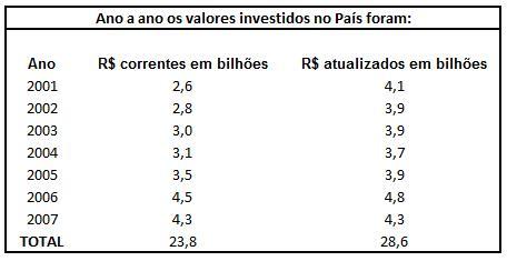 valores investidos no País