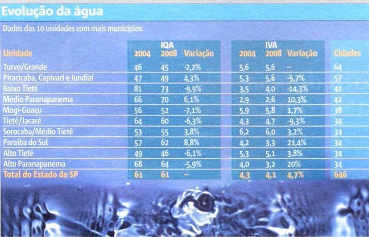 FONTE:CETESB. IQA: ÍNDICE DA QUALIDADE DE ÁGUA. IVA: ÍNDICE DA QUALIDADE DE ÁGUA PARA PROTEÇÃO DA VIDA AQUÁTICA